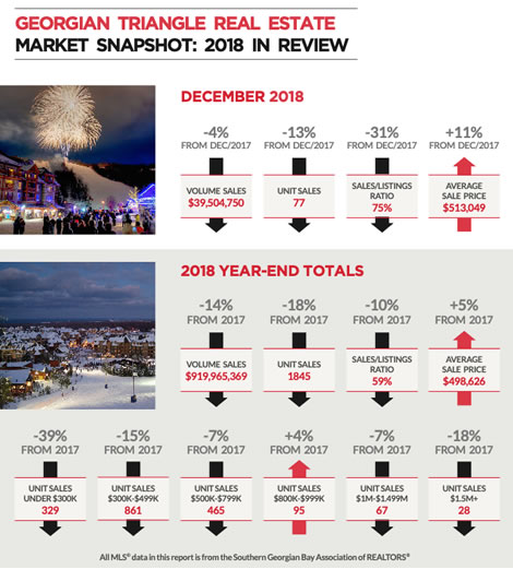 2018 In Review - Georgian Triangle Market Snapshot